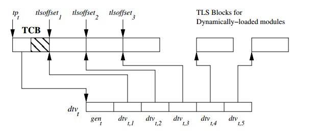 TLS implementation